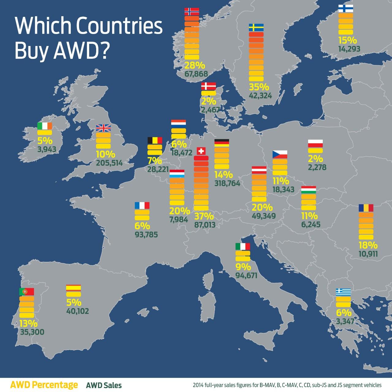 FordIAA2015_awd_take_rate_EU