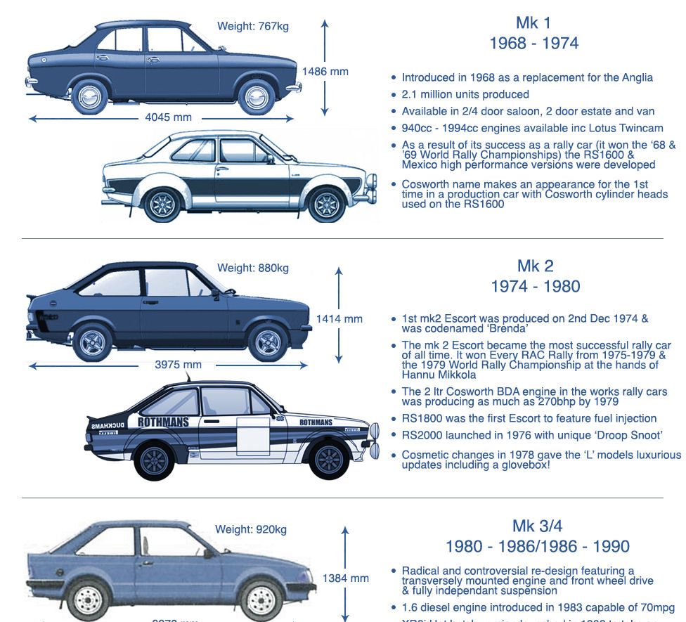 History_of_the_Ford_Escort-screenshot