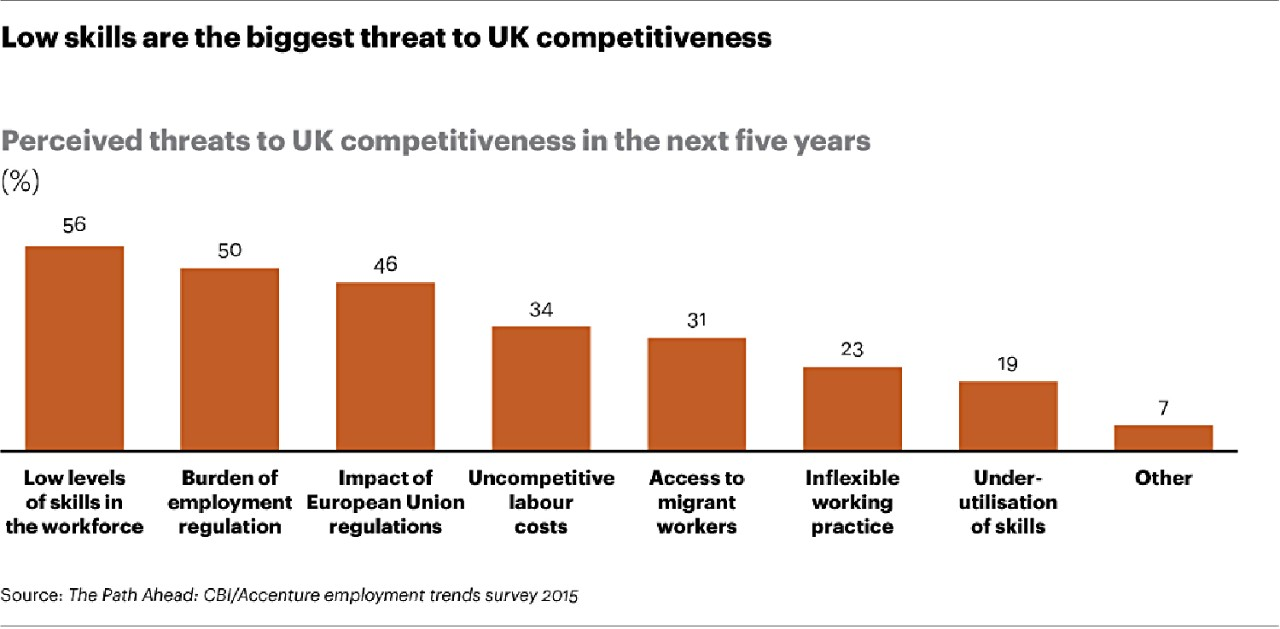 Low skills are biggest threat to UK competitiveness