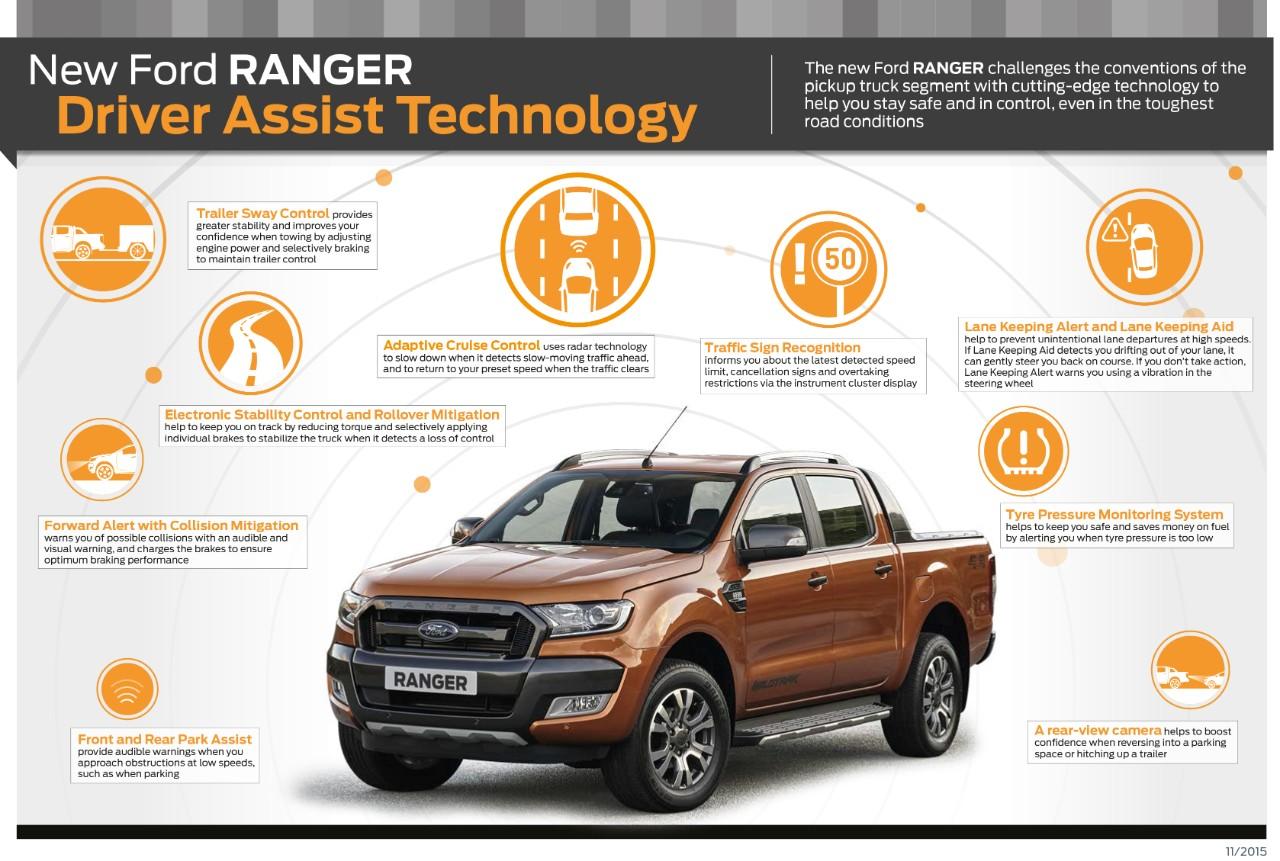ranger_driver_assist_EU