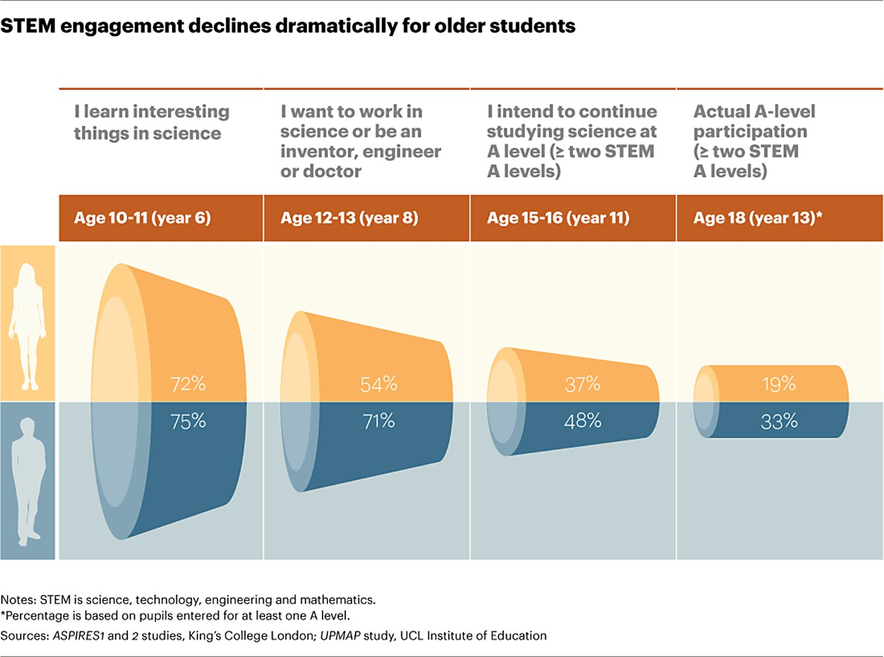 STEM engagement declines dramatically for older students